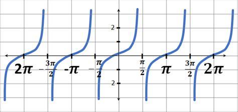 Funciones trigonométricas inversas | MiProfe.com