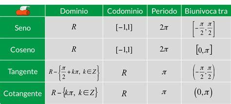 Funzioni goniometriche inverse   Redooc