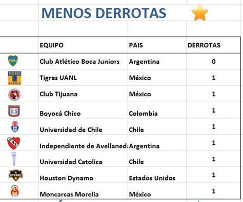 Fútbol Continente de América   Deportes   Taringa!