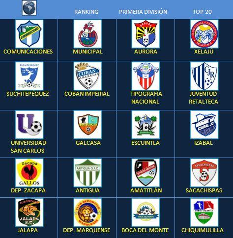Fútbol en América: Escudos de Clubes: Guatemala Primera ...