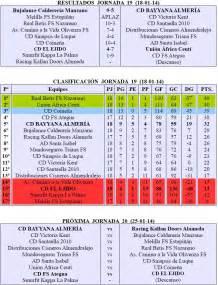 FÚTBOL SALA: Resultados y Clasificación Campeonato ...