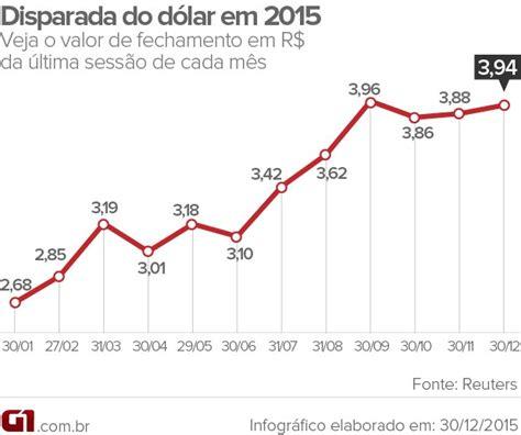 G1 - Dólar sobe 48% em 2015, maior alta anual em quase 13 ...