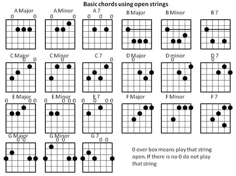 Gallery For > Guitar Chords A Major