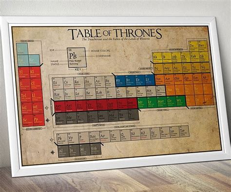 Game Of Thrones Periodic Table - INTERWEBS