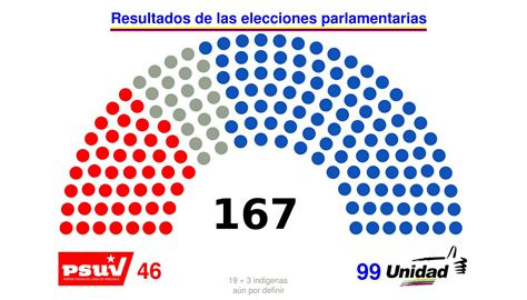Ganadores elecciones parlamentarias 2015 en Venezuela