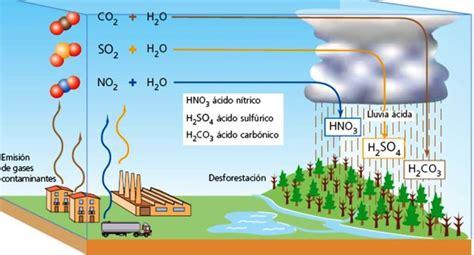 Gases que provocan la lluvia ácida   Lluvia ácida