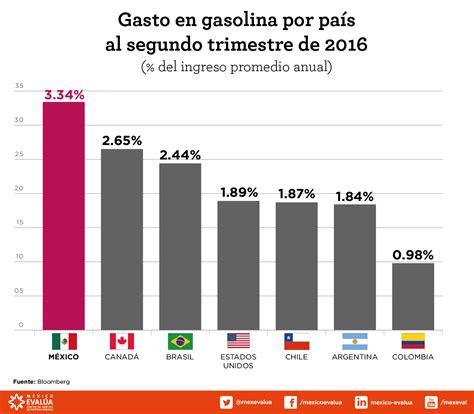 Gasto en gasolina por país al segundo trimestre de 2016 ...