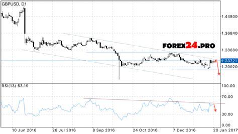 GBP USD Forecast on January 23, 2017 — January 27, 2017 ...
