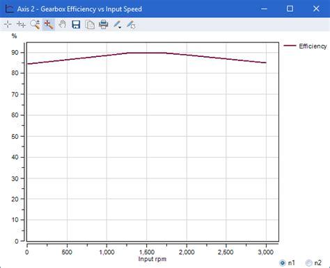 Gearbox Efficiency vs Input Speed
