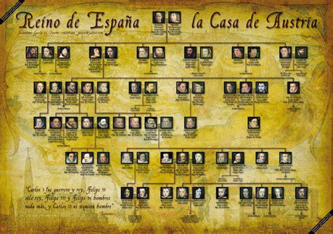 Genealogía de los reyes de España de la dinastía Habsburgo ...