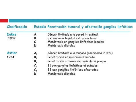Genetica del Cancer De Colon