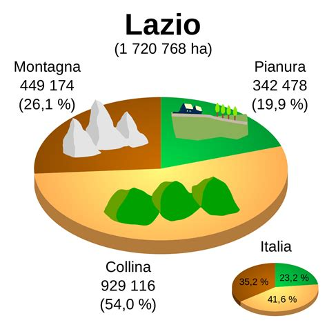 Geografia del Lazio - Wikipedia
