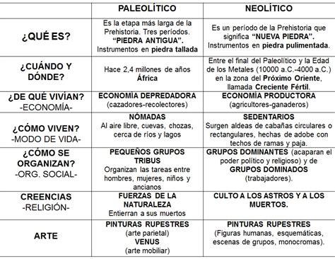 Geografía e Historia 1º ESO : PALEOLÍTICO NEOLÍTICO