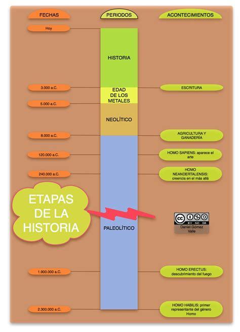 Geografía e Historia: Etapas de la Historia
