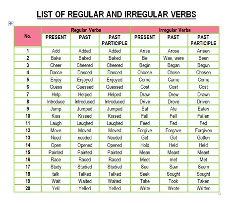 Geography Blog: English - Regular and Irregular Verbs List