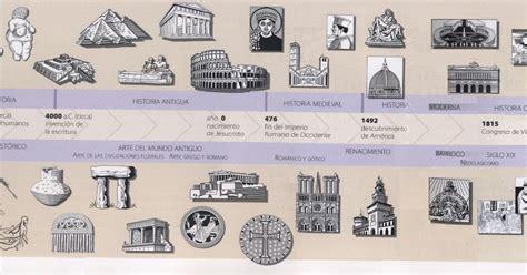 GeoHistoriArte: Eje cronológico estilos artísticos
