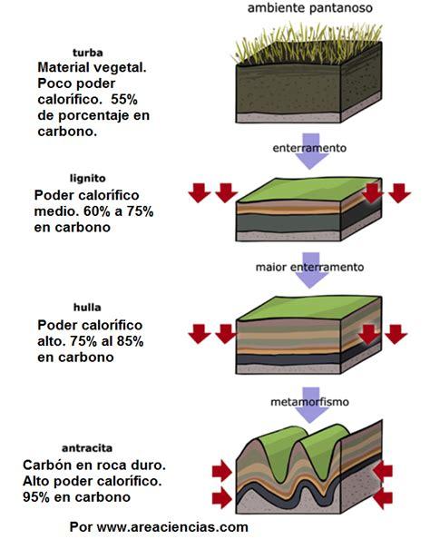 GEOMADRILES: Tipos de carbones