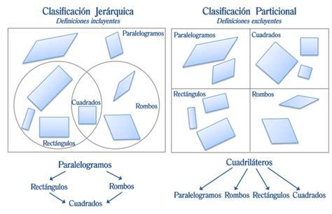 Geometría Dinámica » Clasificación de cuadriláteros y su ...