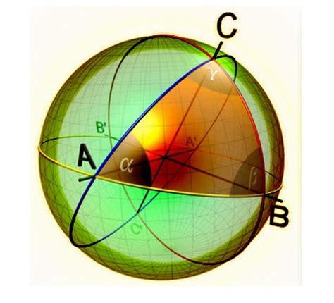 Geometría no euclidiana: Geometría Esférica