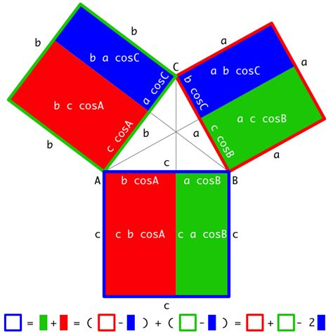geometry   How to derive the law of cosines without the ...