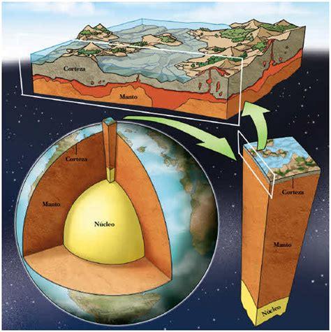 Geósfera | Ciencia Geográfica