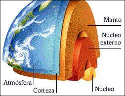Geósfera o geosfera