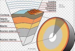 Geosfera | Qué es, origen, formación, características ...