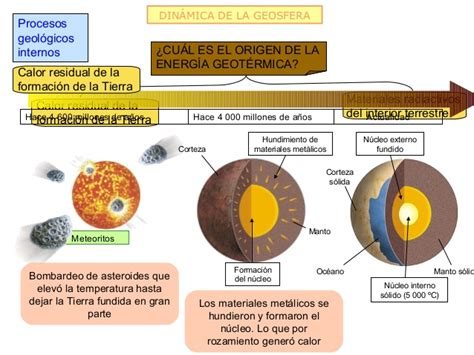 Geosfera y riesgos geológicos internos 2012