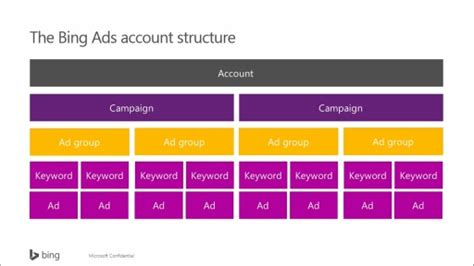 Getting Started with Bing Ads :  02  Getting Started with ...
