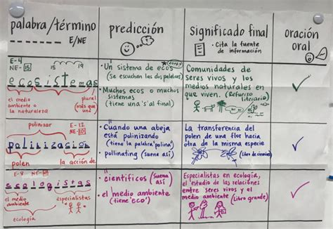 GLAD Strategies in Spanish: Diccionario Cognitivo   Be GLAD
