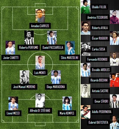 Glavisted: Selección Histórica de Argentina