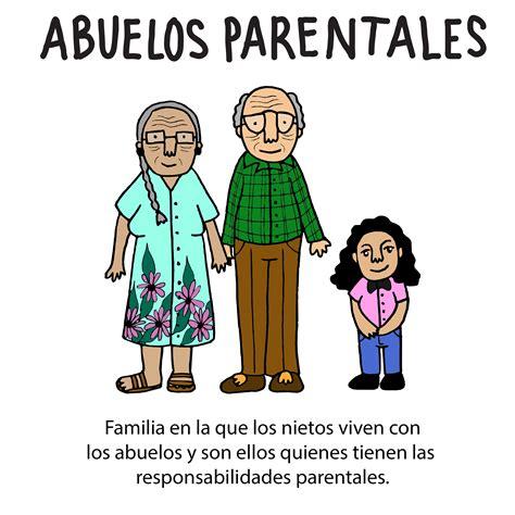 Glosario ilustrado de los tipos de familia – Factor Noticia