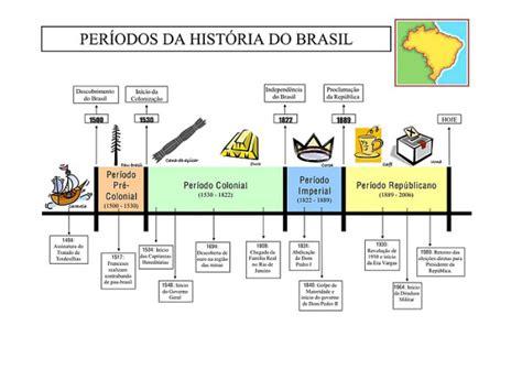 GoConqr - Períodos da História do Brasil