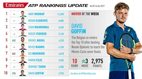 Goffin Returns To The Top 10, Mover Of The Week | South ...