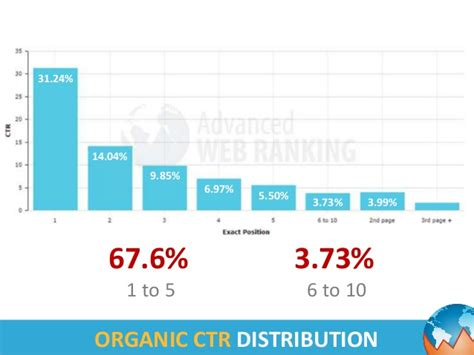 Google Organic CTR Study 2014
