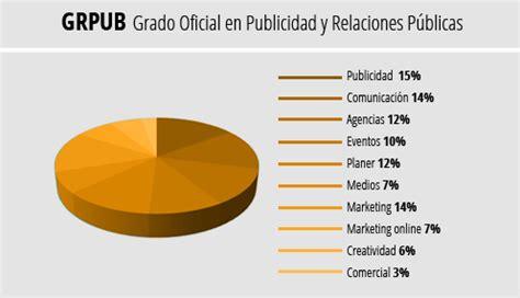 Grado Oficial en Publicidad y RRPP Madrid | ESIC