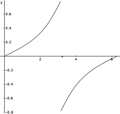 Gráfica de F  x  = 1 2 arctan 1 2 tan x | Download ...