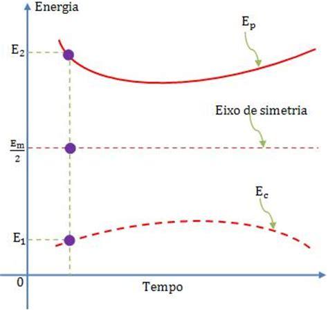 Gráfico de energias para um sistema conservativo - Energia ...