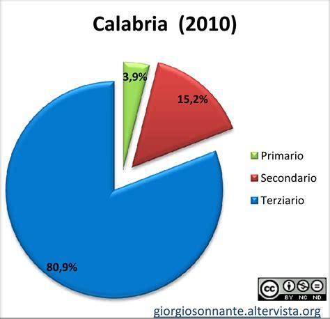 Grafico dei settori produttivi: Calabria (Italia ...
