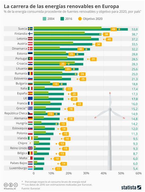 Gráfico: España, por encima del consumo medio europeo de ...