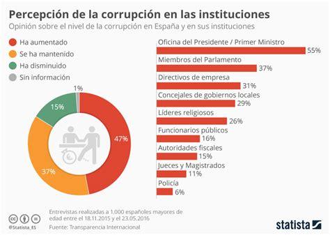 Gráfico: La percepción de la corrupción en España | Statista