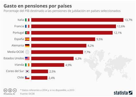 Gráfico: Las pensiones en España en perspectiva | Statista