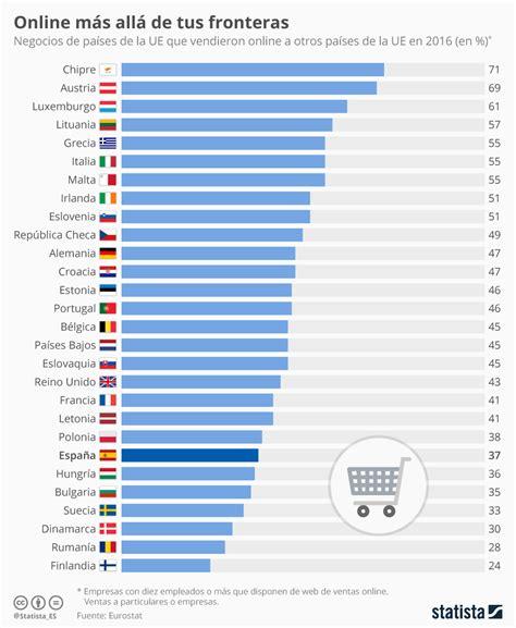 Gráfico: Menos del 40% de las empresas españolas de ...