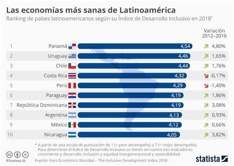 Gráfico: Panamá, la economía más sana de Latinoamérica ...