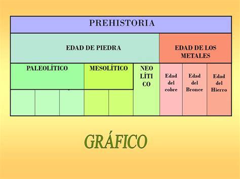 GRÁFICO PREHISTORIA EDAD DE PIEDRA EDAD DE LOS METALES ...
