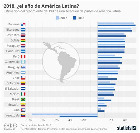 Gráfico: ¿Resurge América Latina? | Statista