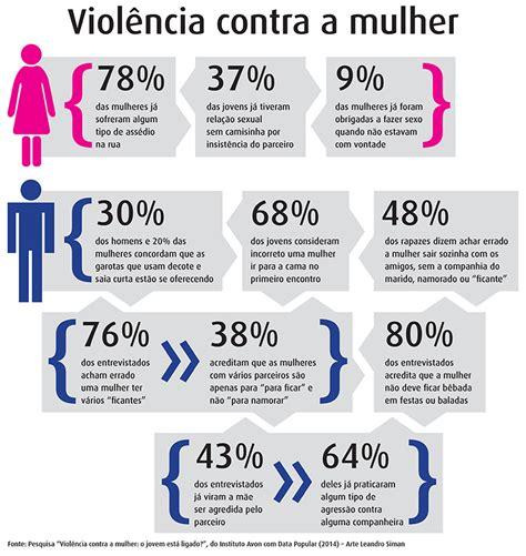 grafico violência doméstica - Bushcraft