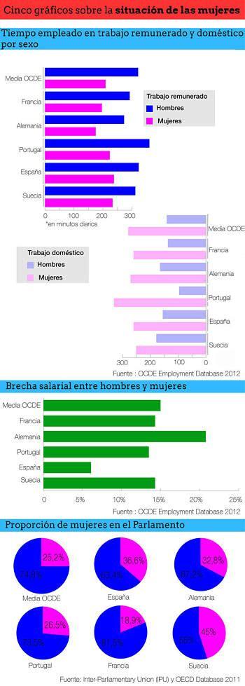 Gráficos sobre la situación de las mujeres | La web de ...