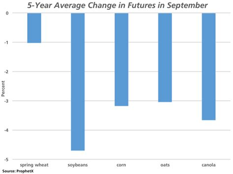 Grain Futures and September Price Movements