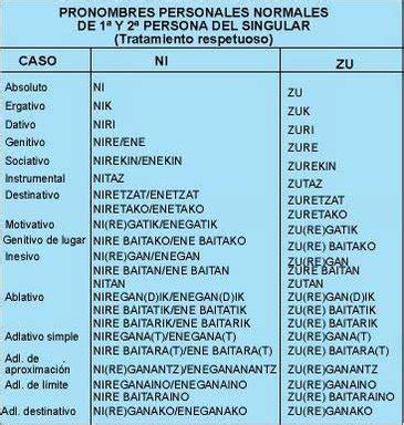 Gramática del euskera. El sintagma nominal - hiru